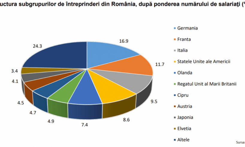economia romaneasca e controlata de occident