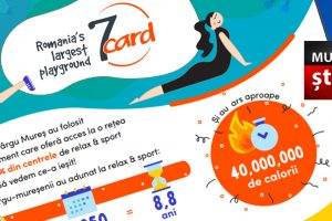 studiu 7card cum s au relaxat si cat sport au facut targumuresenii anul trecut