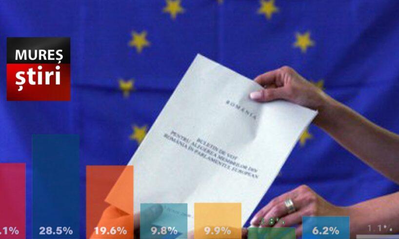 info.-ultimul-sondaj-inaintea-alegerilor-europarlamentare-de-duminica!-#hailavot