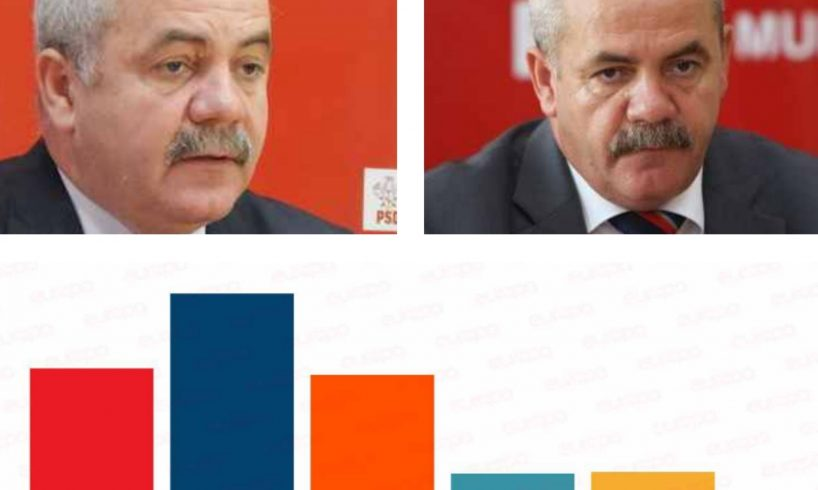 sondaj.-dezastru-pentru-psd-inaintea-alegerilor-europarlamentare-de-duminica!-#hailavot
