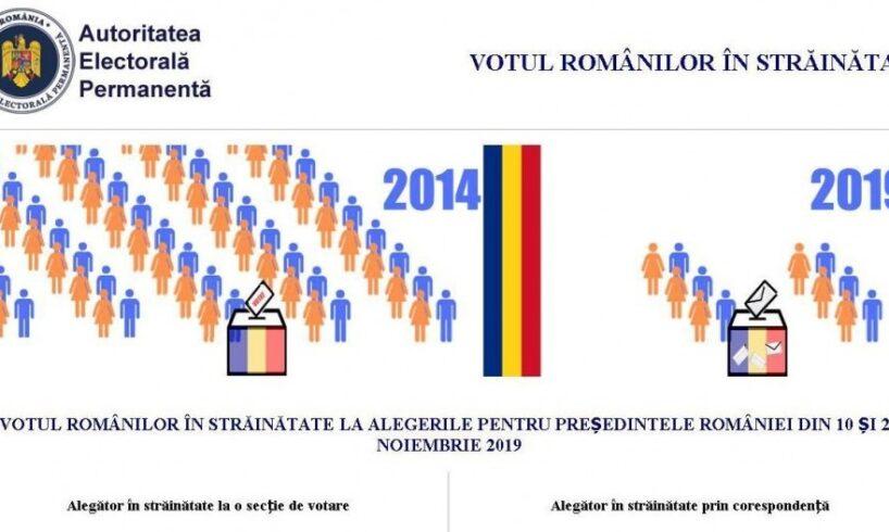 """autoritatea-electorala-permanenta-a-prezentat-platforma-online-""""votstrainatate.ro"""""""