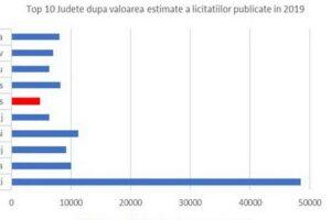 wwwlicitatia.ro:-judetul-mures,-pe-locul-6-dupa-valoarea-estimata-a-licitatiilor-publice-monitorizate-in-2019