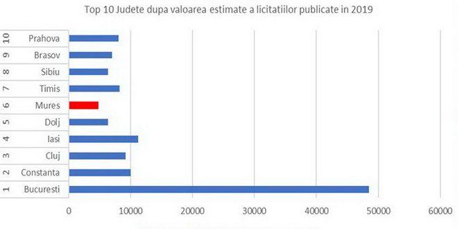 wwwlicitatia ro judetul mures pe locul 6 dupa valoarea estimata a licitatiilor publice monitorizate in 2019