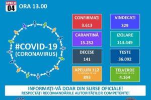 430-de-noi-cazuri-de-persoane-infectate-cu-coronavirus,-de-ieri,-in-romania