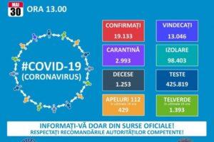 19.133-de-cazuri-de-covid-–-19-in-romania