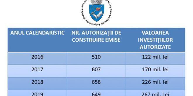 targu-mures:-peste-2.400-de-autorizatii-de-constructie-eliberate-in-perioada-2016-2019!