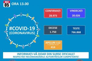 ora-13:00.-bilantul-oficial-al-cazurilor-de-coronavirus-–-05-iulie-2020!-391-de-noi-cazuri