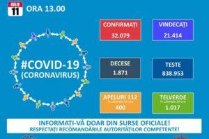 698-de-noi-cazuri-de-infectare-cu-covid-19-anuntate-de-autoritati