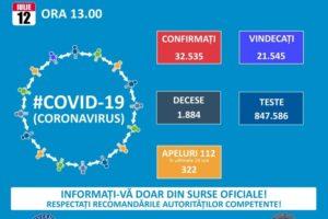 456-de-cazuri-noi-de-covid-19-in-ultimele-24-de-ore