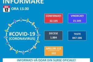 ora-13:00.-bilantul-oficial-al-cazurilor-de-coronavirus-–-12-iulie-2020!-456-de-noi-cazuri