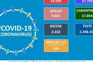 bilant-covid-19-la-nivel-national:-823-de-cazuri-noi-de-persoane-infectate