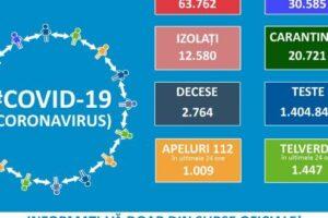 bilant-covid-19-la-nivel-national:-1.215-de-cazuri-noi-de-persoane-infectate