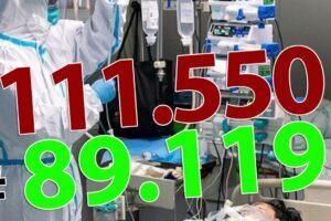 ora-13:00-bilantul-oficial-al-cazurilor-de-coronavirus-–-19-septembrie-2020!-1.333-de-noi-cazuri