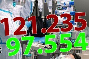 ora-13:00-bilantul-oficial-al-cazurilor-de-coronavirus-–-26-septembrie-2020!-1.552-de-noi-cazuri