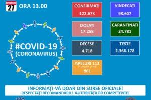 ora-13:00-bilantul-oficial-al-cazurilor-de-coronavirus-–-27-septembrie-2020!-1.438-de-noi-cazuri