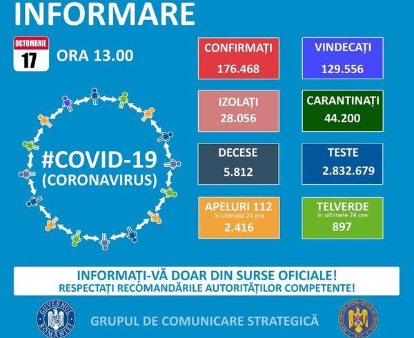 745-de-persoane-cu-coronavirus,-la-ati