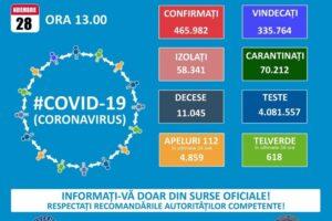 8-134-de-noi-infectari-si-161-de-decese-intregistrate-in-ultimele-24-de-ore