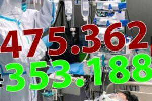 ora-13:00-bilantul-oficial-al-cazurilor-de-coronavirus-–-30-noiembrie-2020!-3.826-de-noi-cazuri