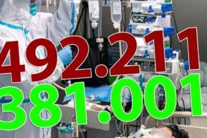 ora-13:00-bilantul-oficial-al-cazurilor-de-coronavirus-–-3-decembrie-2020!-7.661-de-noi-cazuri