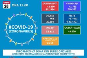 ora-13:00-bilantul-oficial-al-cazurilor-de-coronavirus-–-28-februarie-2021!-2.830-de-noi-cazuri