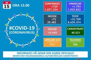 bilantul-oficial-al-cazurilor-de-coronavirus-–-15-mai-2021!-729-de-noi-cazuri