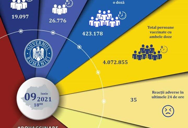 romania-se-apropie-de-pragul-de-4,5-milioane-de-persoane-vaccinate-cu-schema-completa