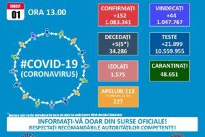 ora-13:00.-bilantul-oficial-al-cazurilor-de-coronavirus-–-1-august-2021!-152-de-noi-cazuri