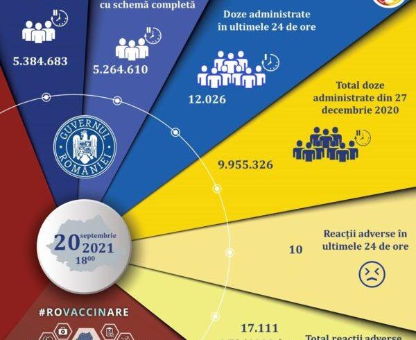 9.350-de-persoane-s-au-vaccinat-in-ultimele-24-de-ore-cu-prima-doza-sau-doza-unica