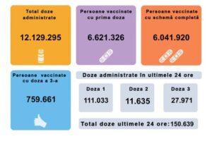 romania-a-trecut-azi-de-6-milioane-de-persoane-vaccinate-anti-covid-19-cu-schema-completa